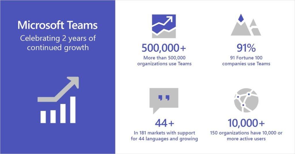 Microsoft teams wins enterprise connect